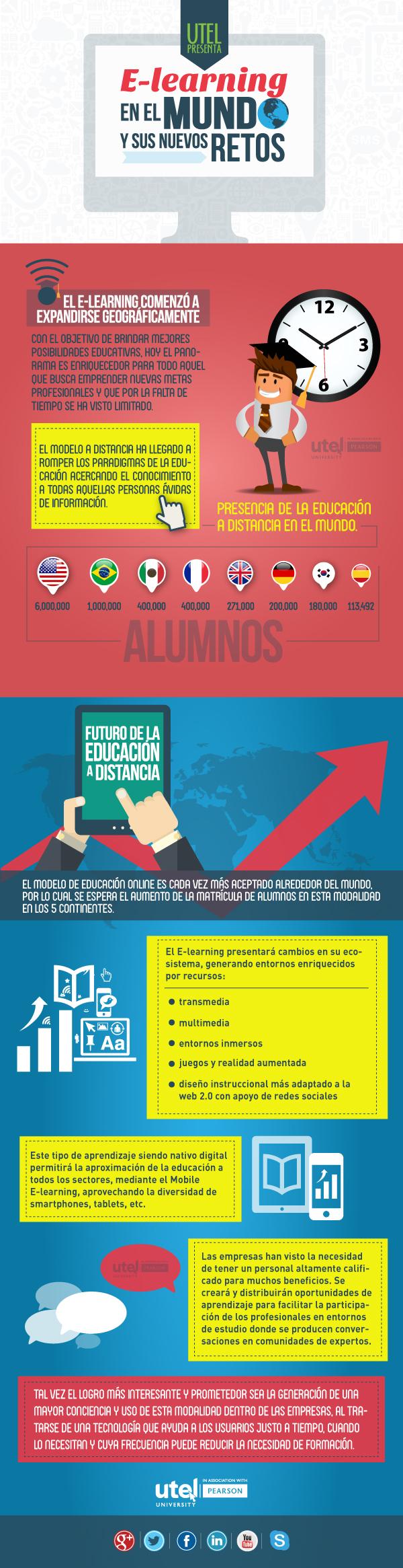 eLearning en el Mundo y sus retos