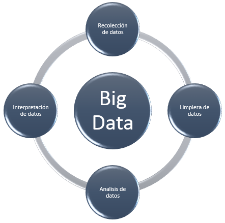 Datos y Big Data